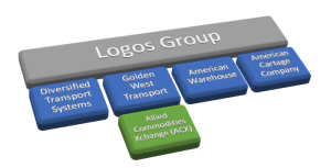 1978: Logos Group subsidiaries