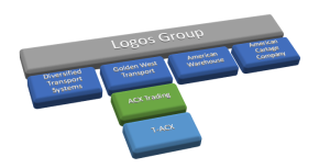 1988: Logos Group subsidiaries with T-ACX