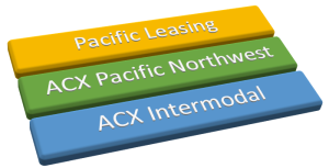 2007: Pacific Leasing, ACX Pacific Northwest, & ACX Intermodal