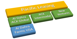 2012: Pacific Leasing moving forward in agricultural investment, managment, and leasing